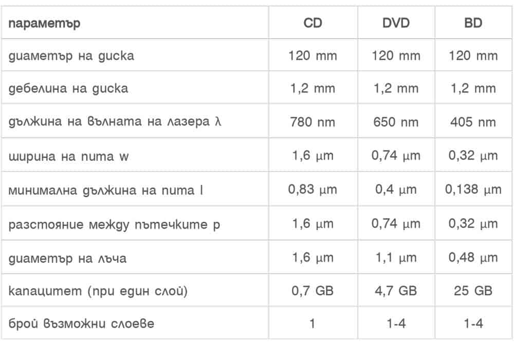 параметри на CD, DVD, BD